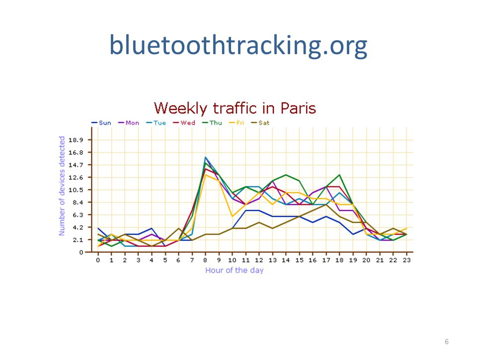 bluetoothtracking.org 6