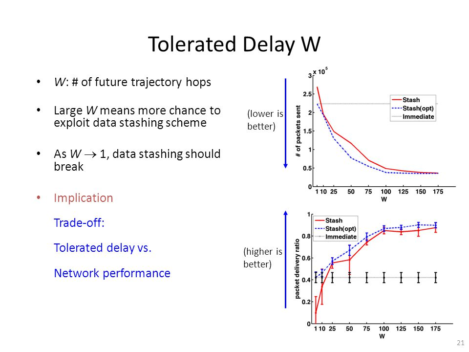 W: # of future trajectory hops Large W means more chance to exploit data stashing scheme As W 1, data stashing should break Implication Trade-off: Tolerated delay vs.