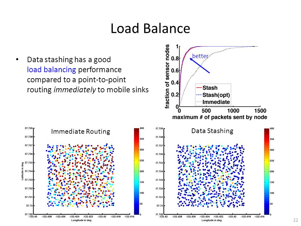Data stashing has a good load balancing performance compared to a point-to-point routing immediately to mobile sinks Load Balance better 22 Immediate Routing Data Stashing