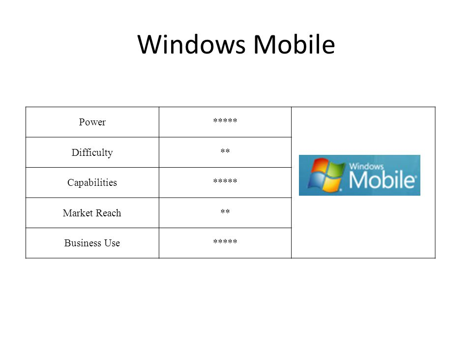 Windows Mobile Power***** Difficulty** Capabilities***** Market Reach** Business Use*****