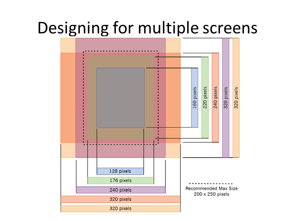 Designing for multiple screens