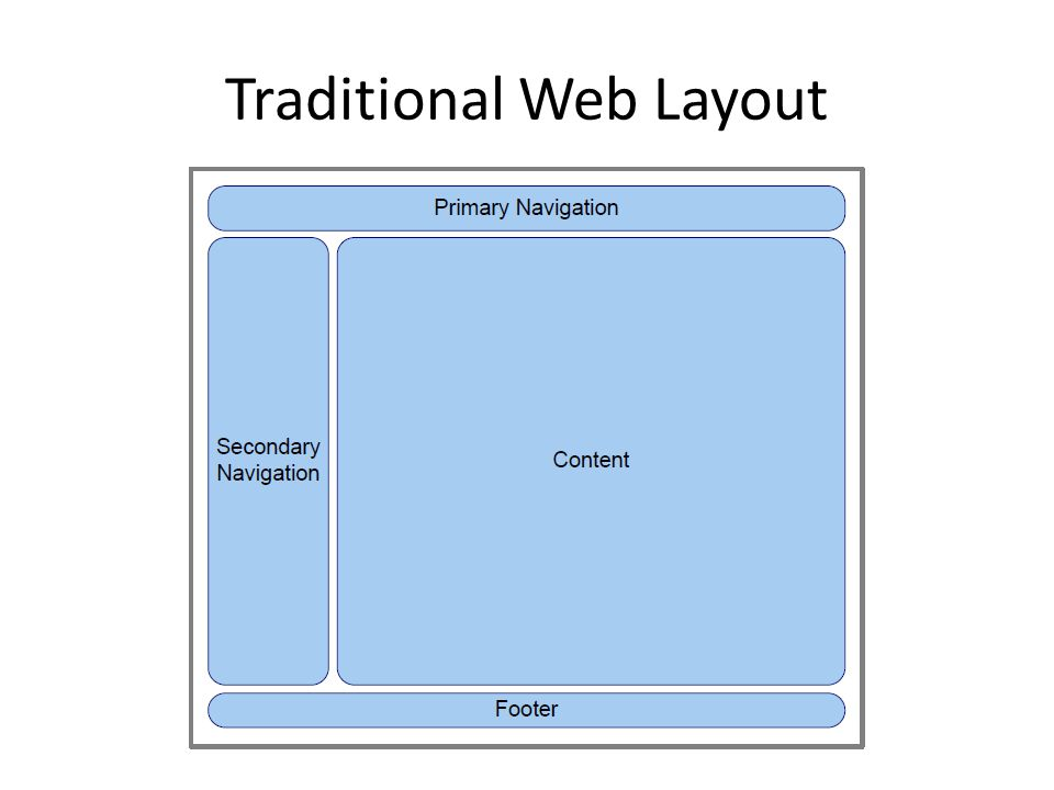 Traditional Web Layout