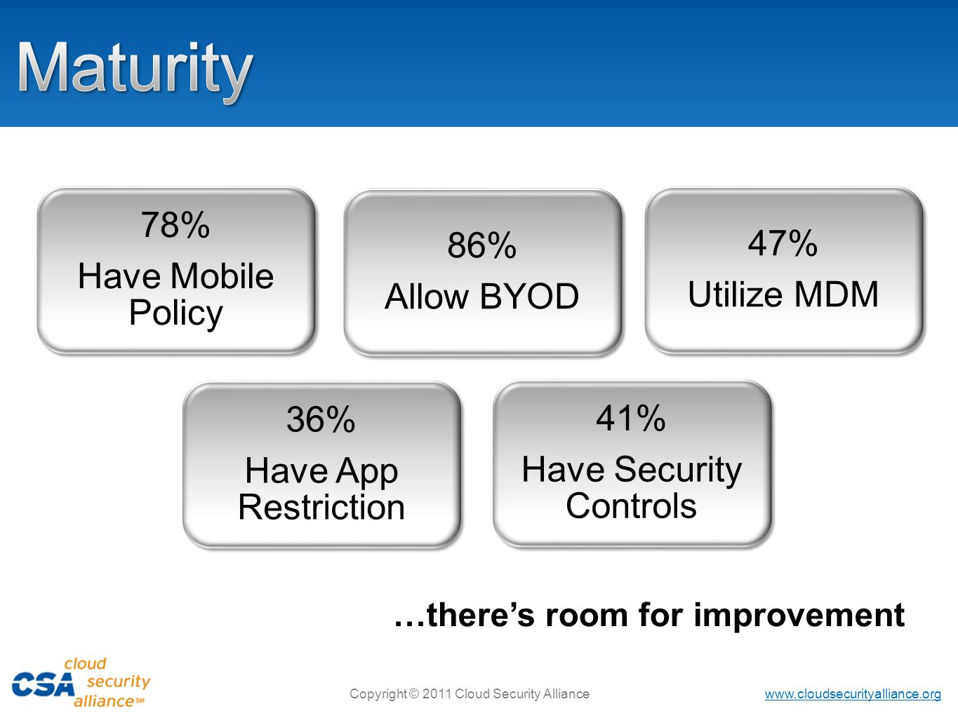 www.cloudsecurityalliance.org Copyright © 2011 Cloud Security Alliance …theres room for improvement 78% Have Mobile Policy 86% Allow BYOD 47% Utilize