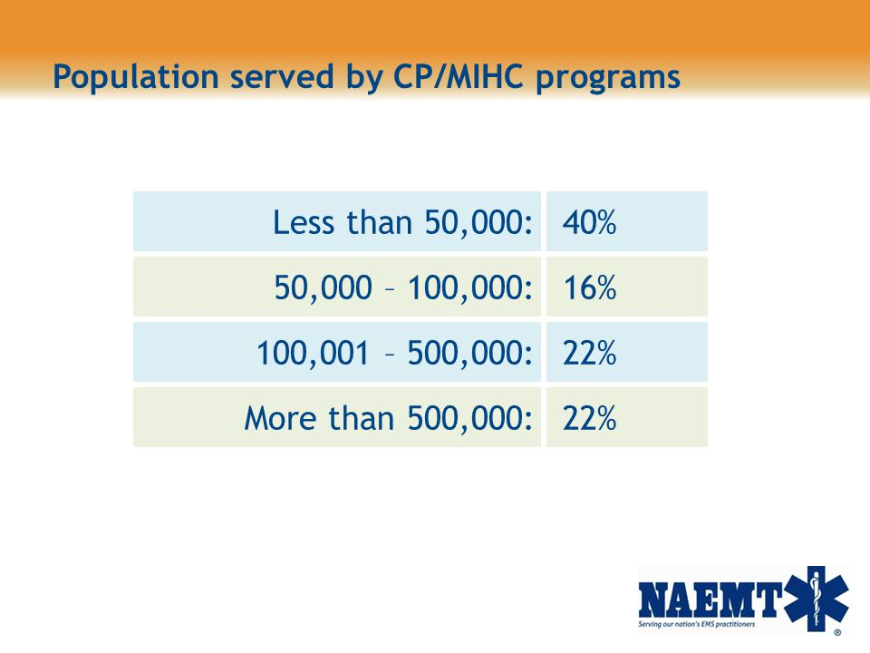 Population served by CP/MIHC programs Less than 50,000: 40% 50,000 – 100,000: 16% 100,001 – 500,000: 22% More than 500,000: 22%
