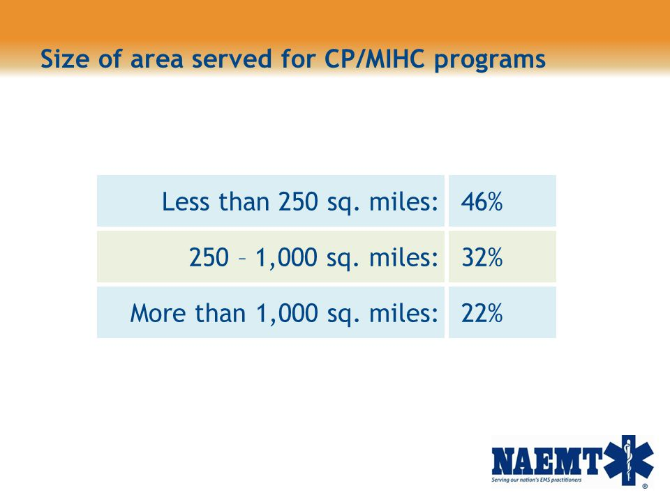 Size of area served for CP/MIHC programs Less than 250 sq. miles: 46% 250 – 1,000 sq. miles: 32% More than 1,000 sq. miles: 22%