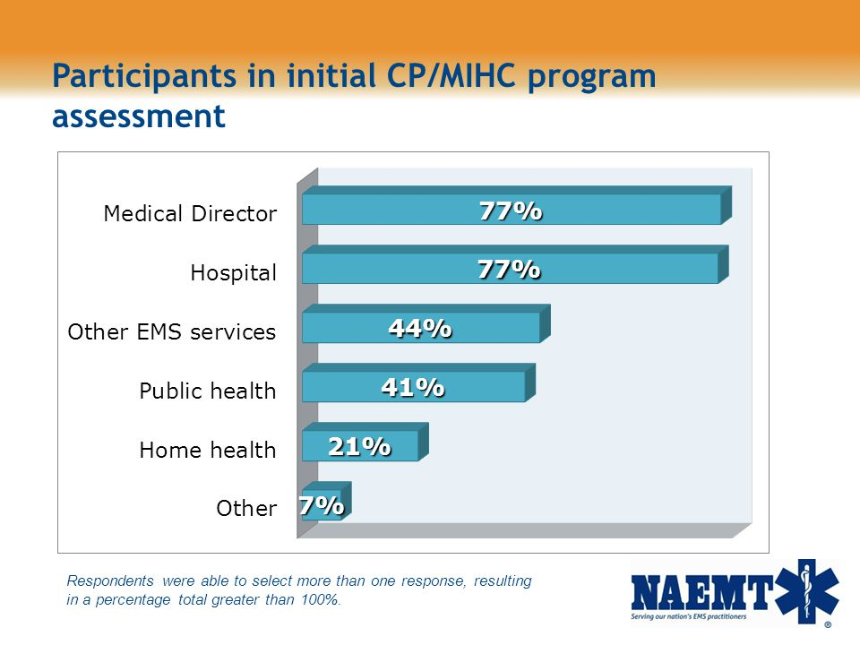 Participants in initial CP/MIHC program assessment Respondents were able to select more than one response, resulting in a percentage total greater tha