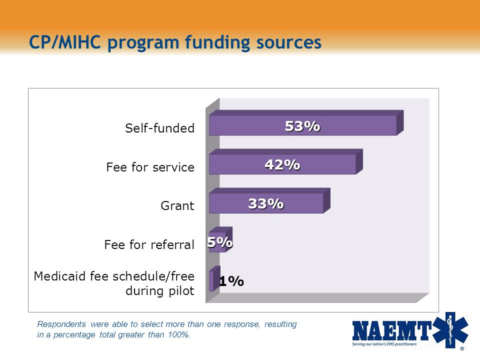 CP/MIHC program funding sources Respondents were able to select more than one response, resulting in a percentage total greater than 100%.
