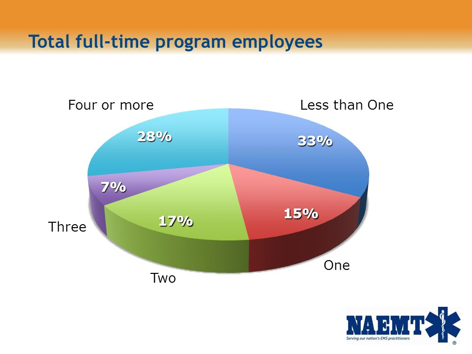 Total full-time program employees One Three Less than OneFour or more Two