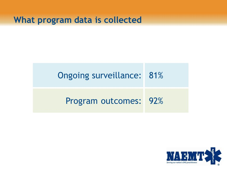 What program data is collected Ongoing surveillance: 81% Program outcomes: 92%