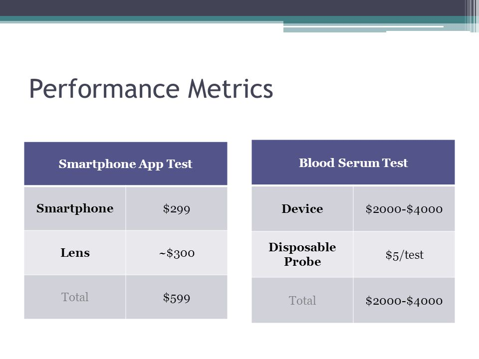 Performance Metrics Smartphone App Test Smartphone$299 Lens~$300 Total$599 Blood Serum Test Device$2000-$4000 Disposable Probe $5/test Total$2000-$400