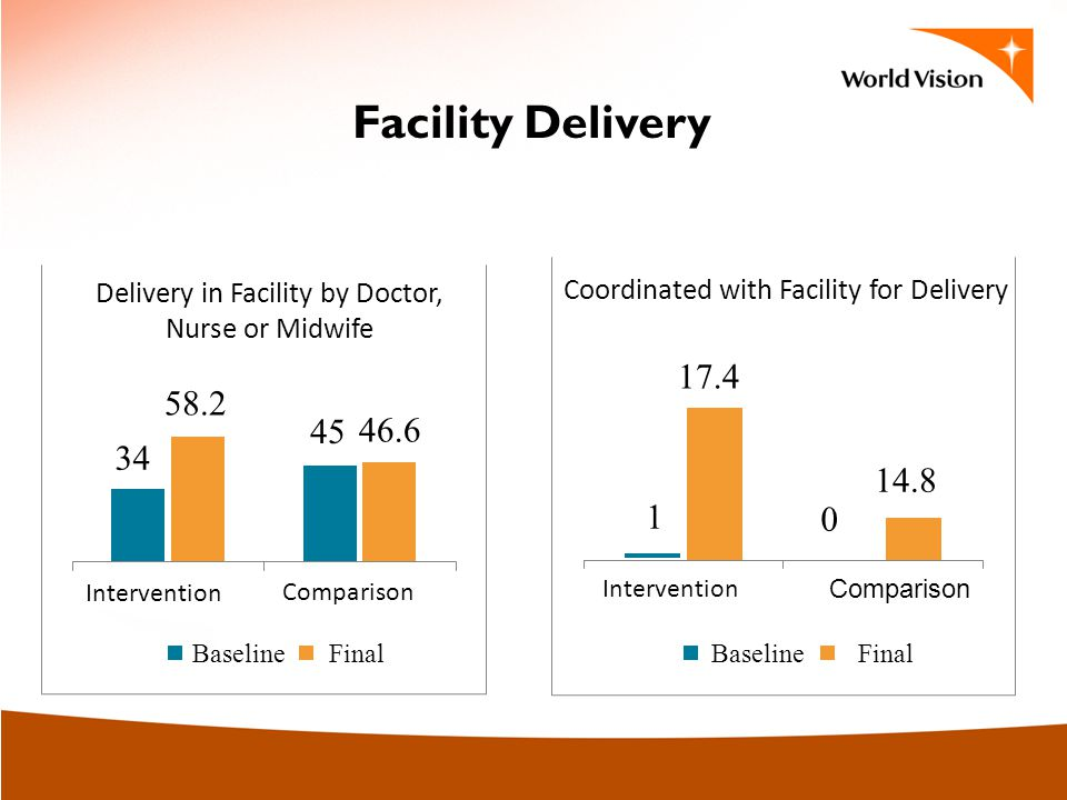 Facility Delivery Delivery in Facility by Doctor, Nurse or Midwife Coordinated with Facility for Delivery Intervention Comparison 1 17.4 0 14.8 45 58.2 34 46.6 Baseline Final