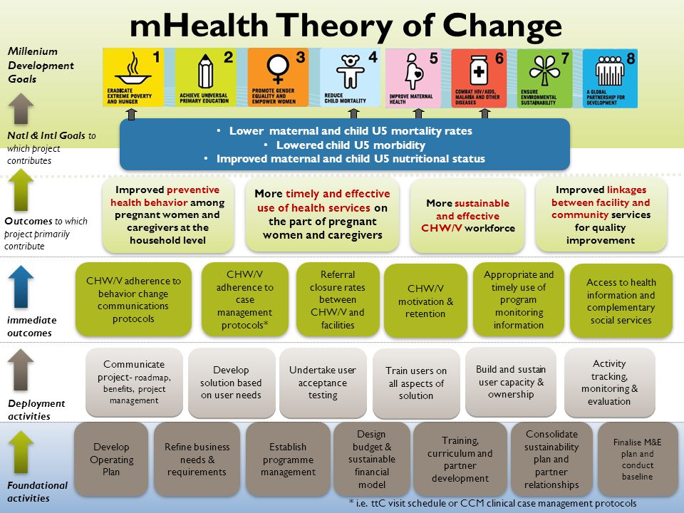 mHealth Theory of Change Natl & Intl Goals to which project contributes Improved linkages between facility and community services for quality improvement Develop Operating Plan Refine business needs & requirements CHW/V adherence to behavior change communications protocols CHW/V adherence to case management protocols* Foundational activities immediate outcomes Outcomes to which project primarily contribute Finalise M&E plan and conduct baseline Consolidate sustainability plan and partner relationships Establish programme management Training, curriculum and partner development Improved preventive health behavior among pregnant women and caregivers at the household level Access to health information and complementary social services Build and sustain user capacity & ownership Communicate project- roadmap, benefits, project management More timely and effective use of health services on the part of pregnant women and caregivers Deployment activities Develop solution based on user needs Activity tracking, monitoring & evaluation Appropriate and timely use of program monitoring information Design budget & sustainable financial model Undertake user acceptance testing Train users on all aspects of solution Lower maternal and child U5 mortality rates Lowered child U5 morbidity Improved maternal and child U5 nutritional status Lower maternal and child U5 mortality rates Lowered child U5 morbidity Improved maternal and child U5 nutritional status Millenium Development Goals mHealth Theory of Change CHW/V motivation & retention More sustainable and effective CHW/V workforce Referral closure rates between CHW/V and facilities * i.e.