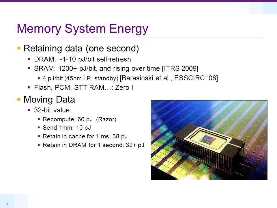 18 Memory System Energy Retaining data (one second) DRAM: ~1-10 pJ/bit self-refresh SRAM: 1200+ pJ/bit, and rising over time [ITRS 2009] 4 pJ/bit (45nm LP, standby) [Barasinski et al., ESSCIRC 08] Flash, PCM, STT RAM…: Zero .