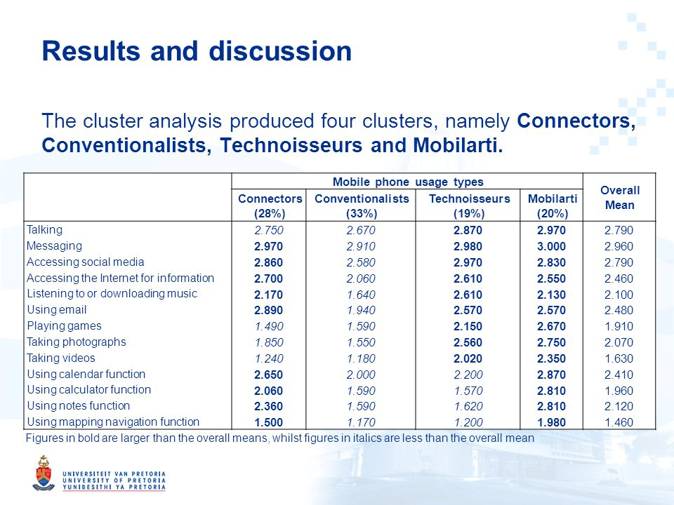 Results and discussion The cluster analysis produced four clusters, namely Connectors, Conventionalists, Technoisseurs and Mobilarti.