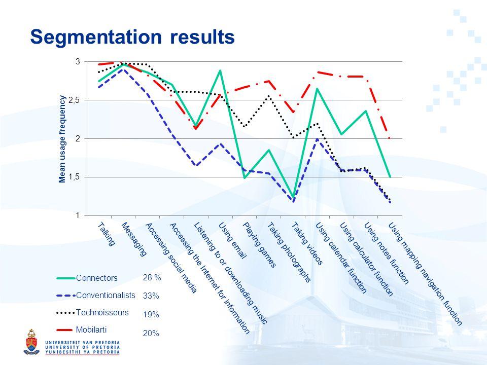 Segmentation results 28 % 33% 19% 20%