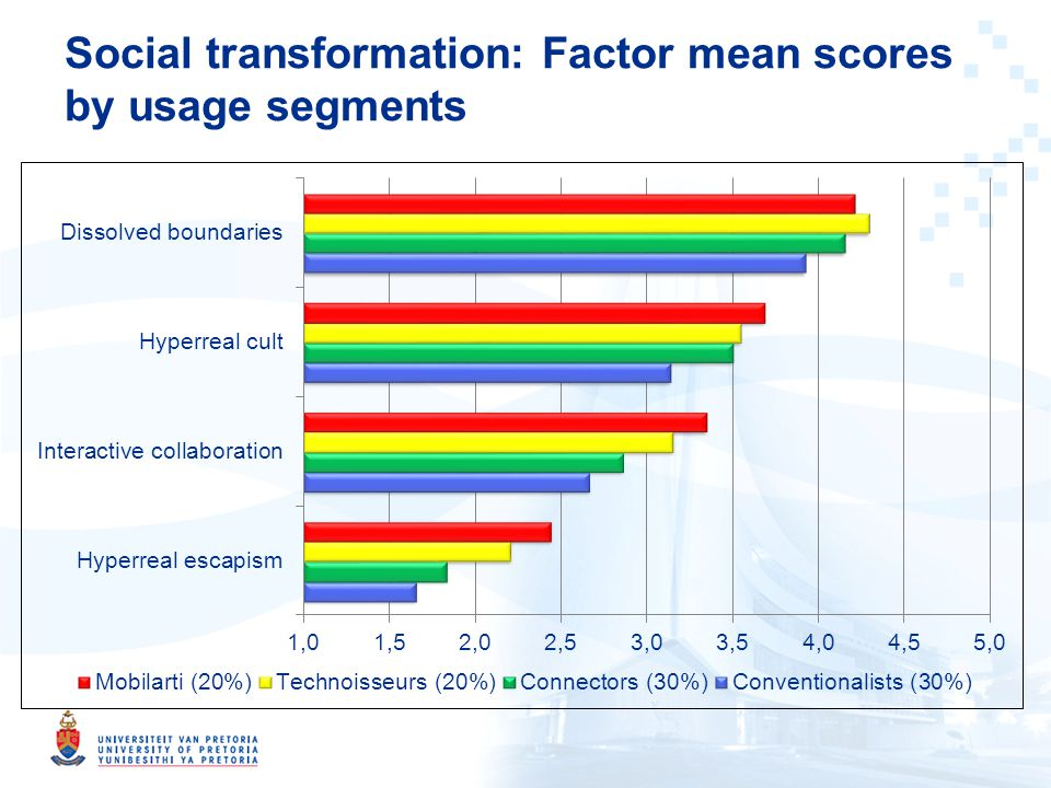 Social transformation: Factor mean scores by usage segments