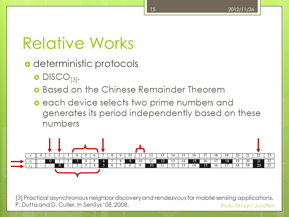 Relative Works deterministic protocols DISCO [3], Based on the Chinese Remainder Theorem each device selects two prime numbers and generates its period independently based on these numbers 2012/11/26 Study Group / Junction 15 [3] Practical asynchronous neighbor discovery and rendezvous for mobile sensing applications.