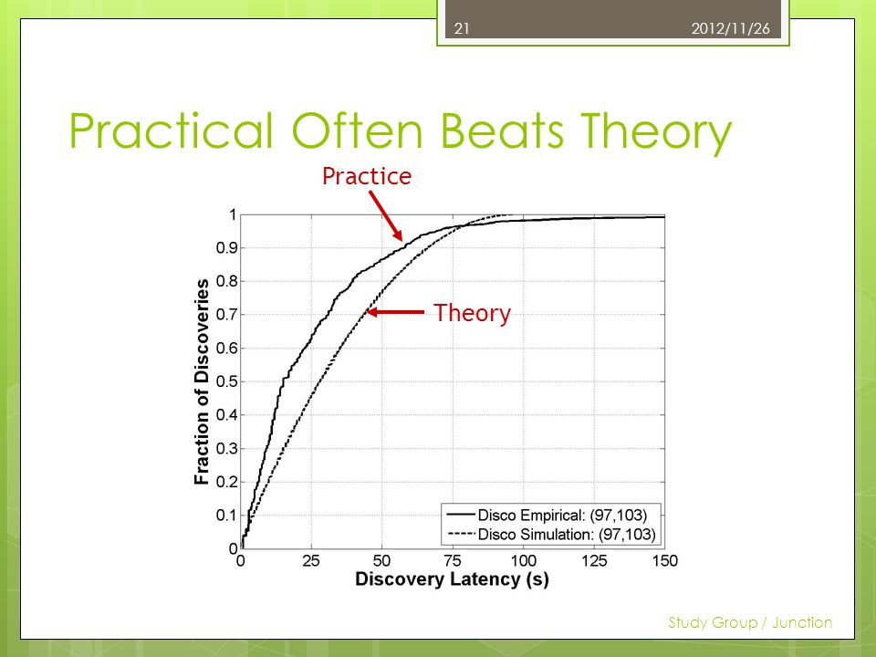 Practical Often Beats Theory 2012/11/26 Study Group / Junction 21 Theory Practice