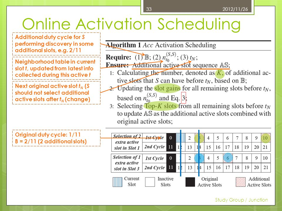 Online Activation Scheduling 2012/11/26 Study Group / Junction 33 Additional duty cycle for S performing discovery in some additional slots, e.g.