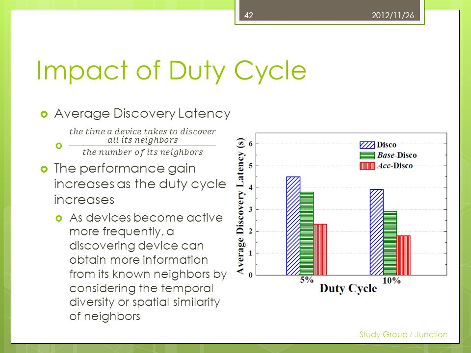 Impact of Duty Cycle 2012/11/26 Study Group / Junction 42