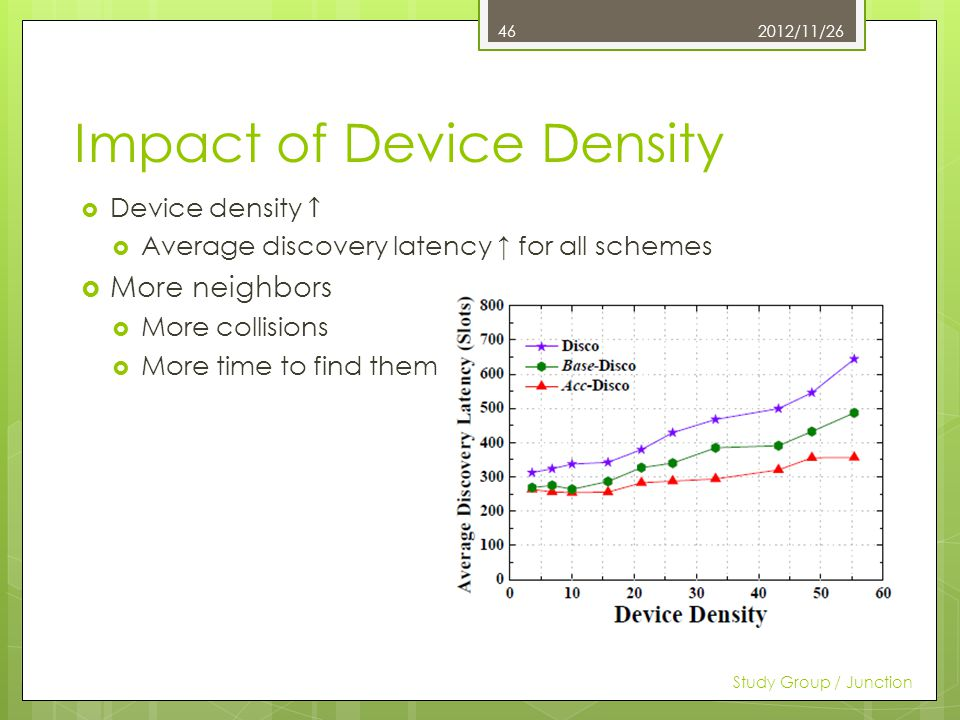 Impact of Device Density 2012/11/26 Study Group / Junction 46