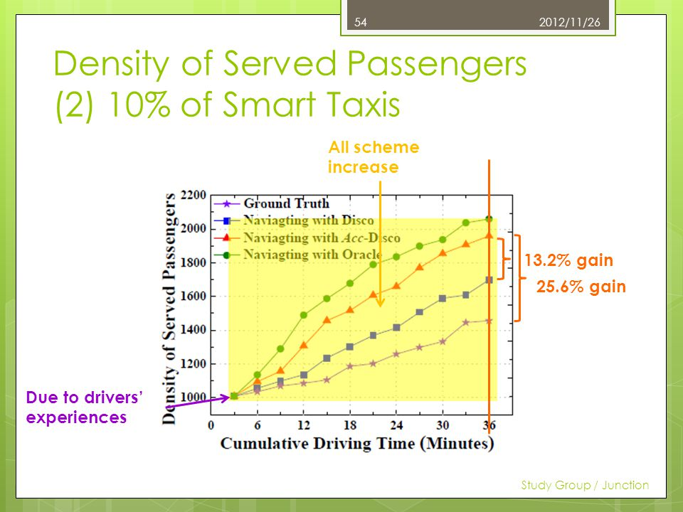Density of Served Passengers (2) 10% of Smart Taxis 2012/11/26 Study Group / Junction 54 All scheme increase Due to drivers experiences 13.2% gain 25.6% gain