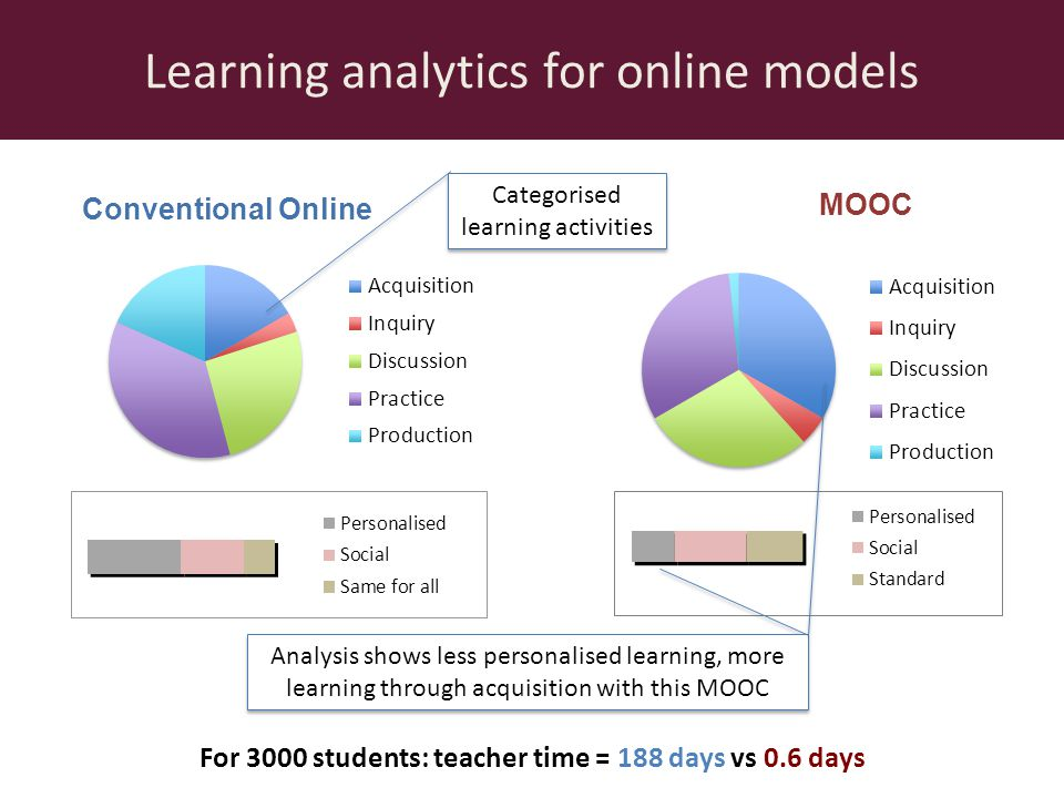 Conventional Online MOOC Learning analytics for online models Analysis shows less personalised learning, more learning through acquisition with this MOOC Categorised learning activities For 3000 students: teacher time = 188 days vs 0.6 days