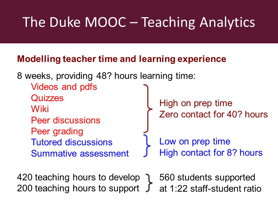 Teaching analytics to support MOOCs Time / student505005000 Duke MOOC 24 mins Basic MOOC 0.00 Teacher support time rises to 2000 hours for 5000 students.