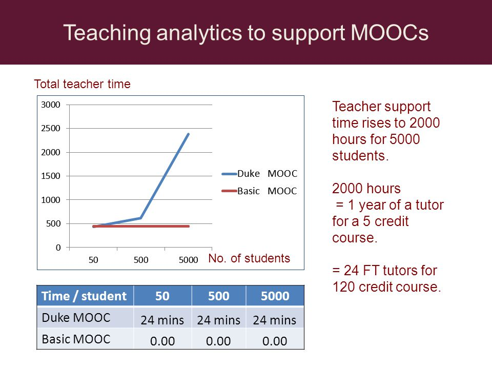Teaching analytics to support MOOCs Time / student505005000 Duke MOOC 24 mins Basic MOOC 0.00 Teacher support time rises to 2000 hours for 5000 studen