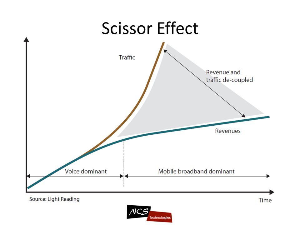 Scissor Effect