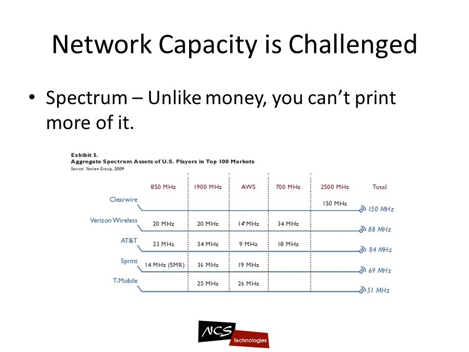 Network Capacity is Challenged Spectrum – Unlike money, you cant print more of it.