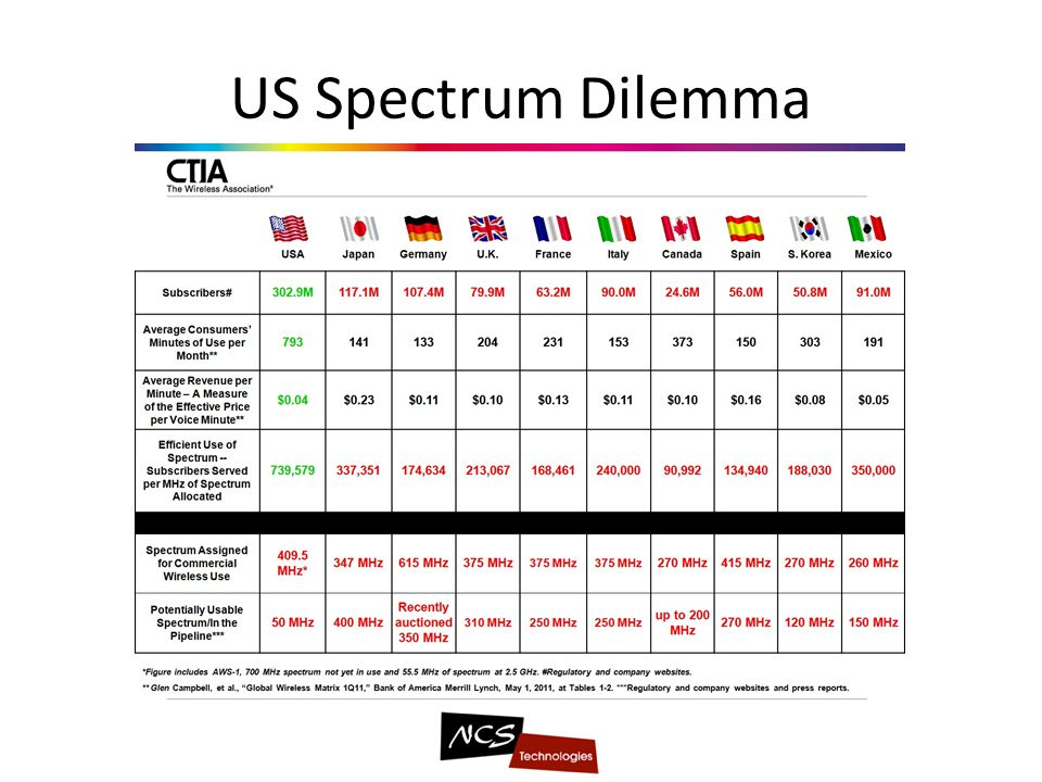 US Spectrum Dilemma