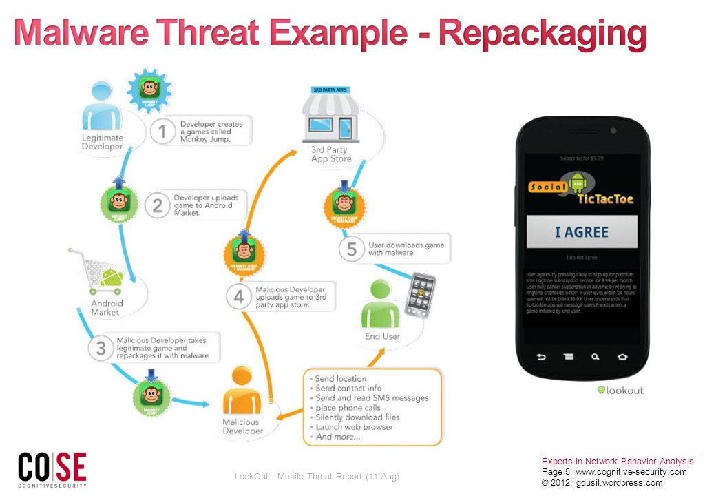 Experts in Network Behavior Analysis Page 5,   © 2012, gdusil.wordpress.com LookOut - Mobile Threat Report (11.Aug)