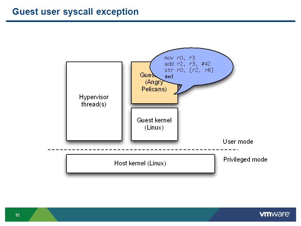15 Guest user syscall exception