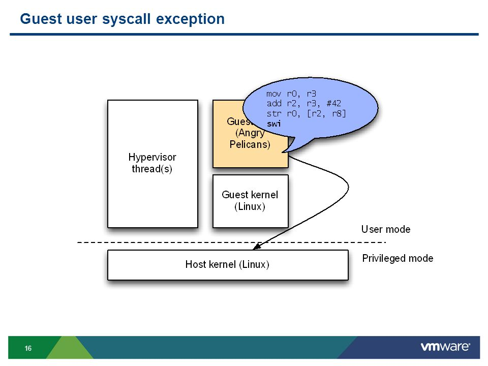 16 Guest user syscall exception