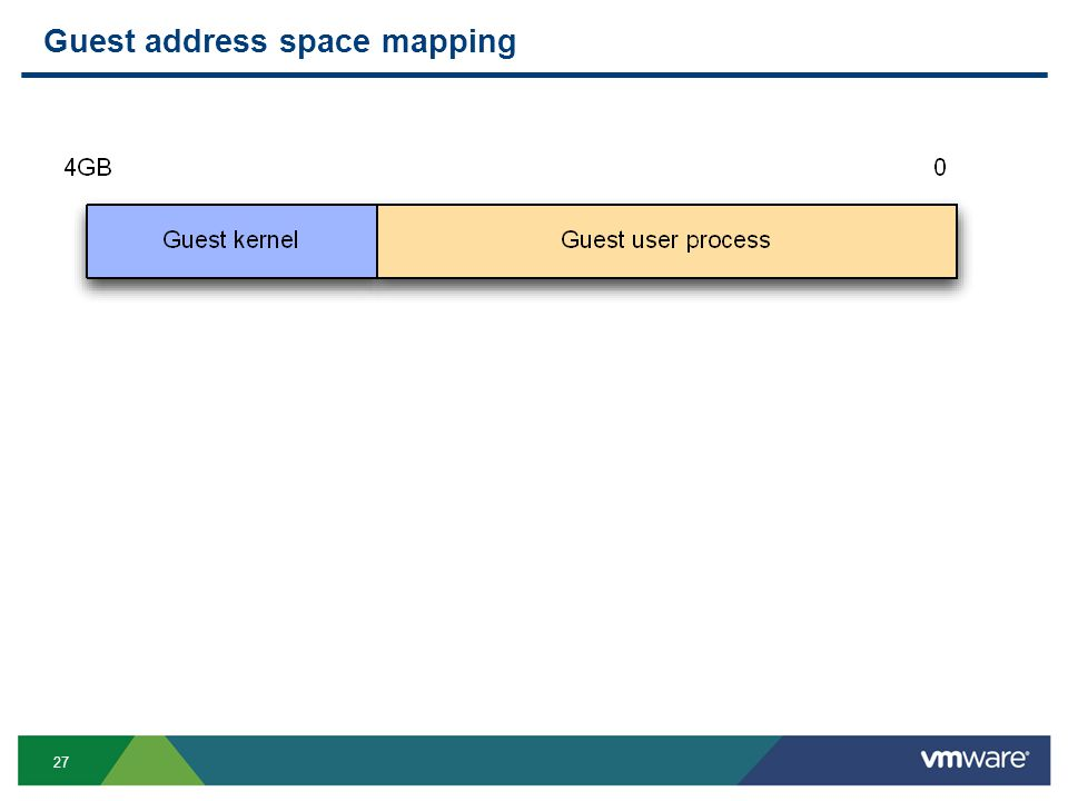 27 Guest address space mapping