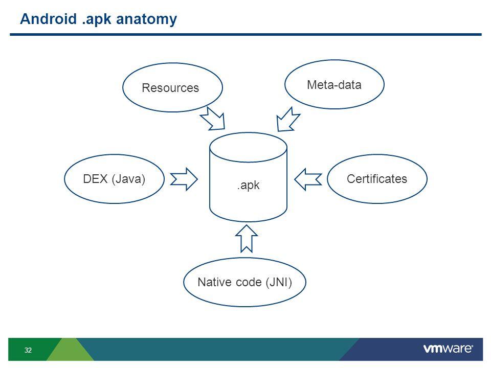 32 Android.apk anatomy.apk Resources Meta-data CertificatesDEX (Java) Native code (JNI)