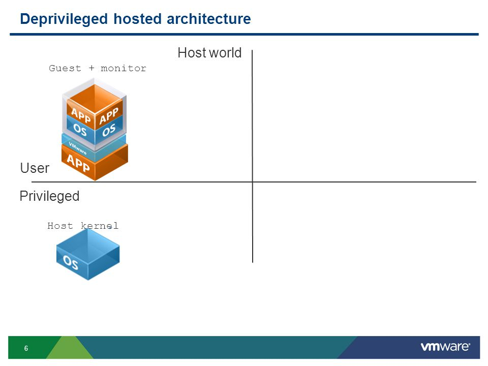 6 Deprivileged hosted architecture Privileged User Host world Guest + monitor Host kernel