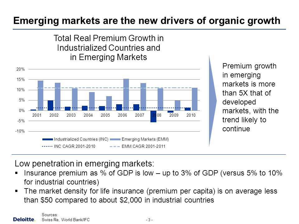 - 3 - Emerging markets are the new drivers of organic growth Sources: Swiss Re, World Bank/IFC Low penetration in emerging markets: Insurance premium as % of GDP is low – up to 3% of GDP (versus 5% to 10% for industrial countries) The market density for life insurance (premium per capita) is on average less than $50 compared to about $2,000 in industrial countries Premium growth in emerging markets is more than 5X that of developed markets, with the trend likely to continue