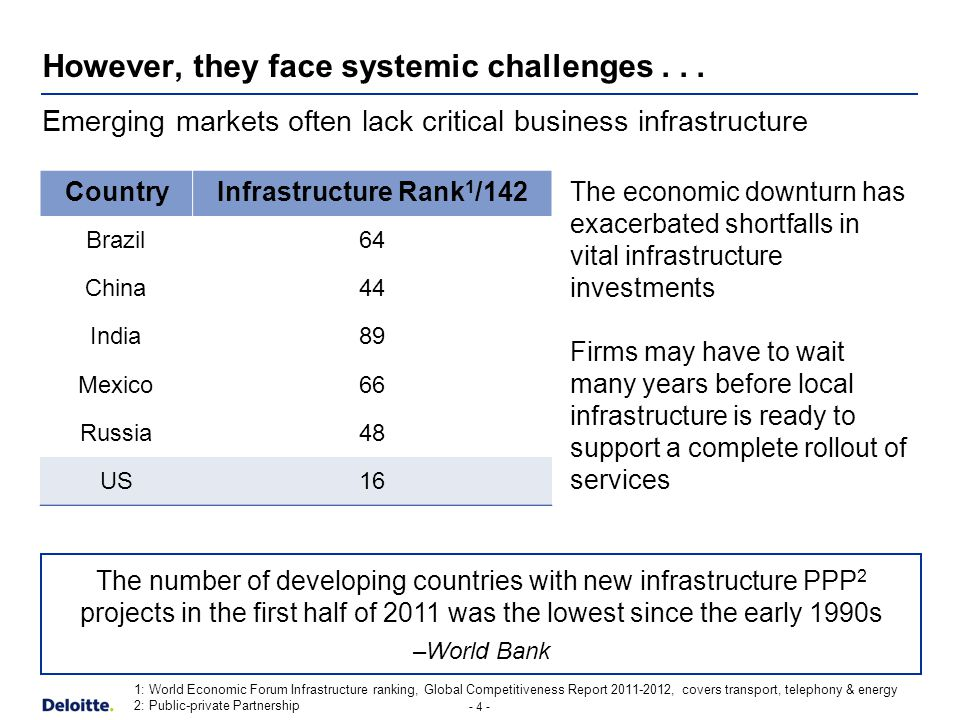 - 4 - However, they face systemic challenges...