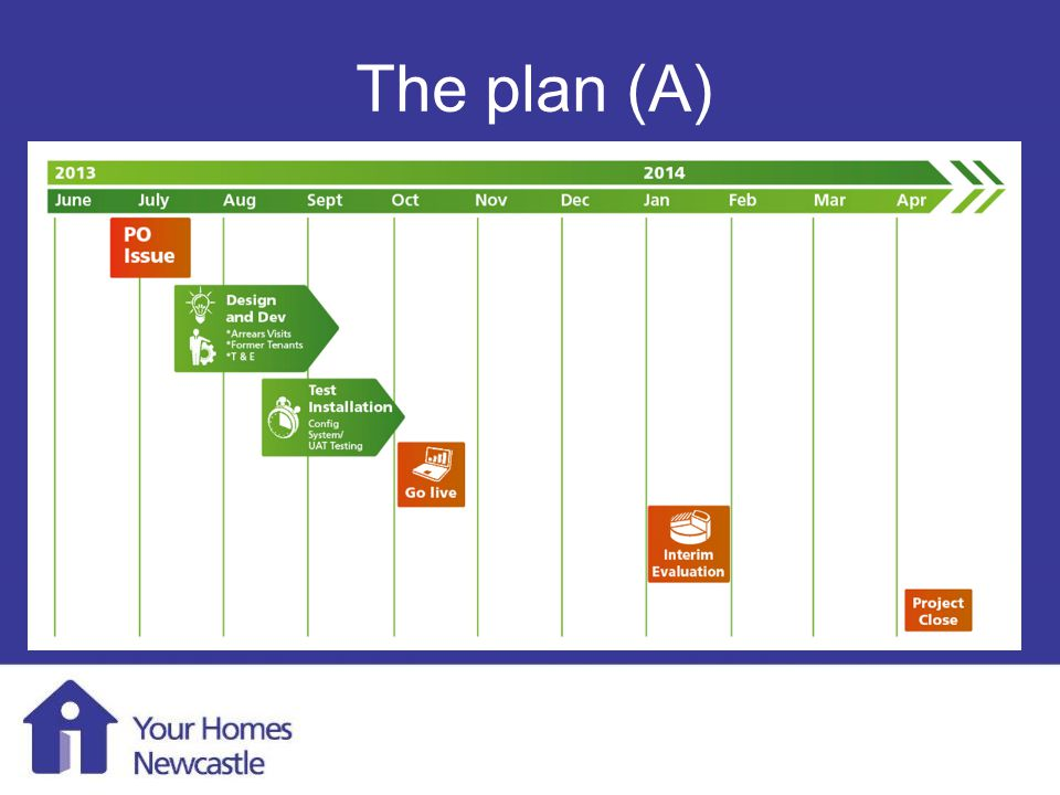 Mobile Working 1 st August 2013 The plan (A)