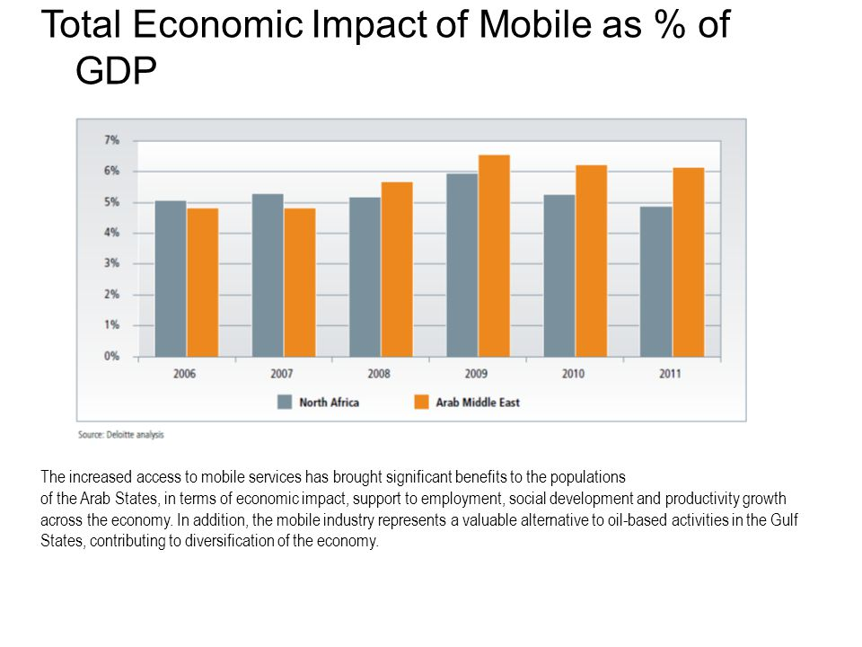 Total Economic Impact of Mobile as % of GDP The increased access to mobile services has brought significant benefits to the populations of the Arab States, in terms of economic impact, support to employment, social development and productivity growth across the economy.