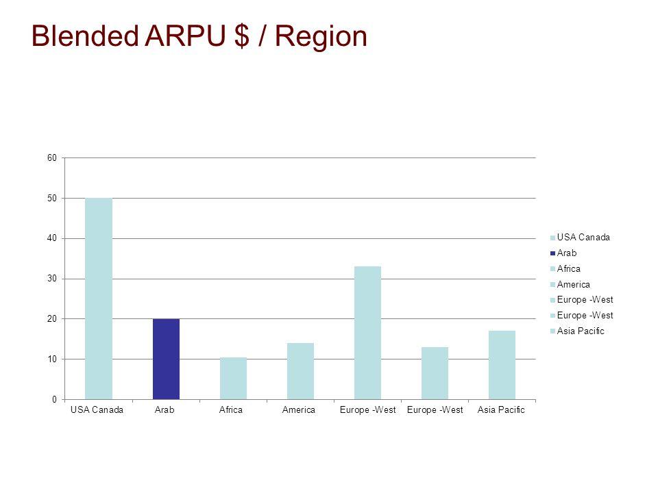 Blended ARPU $ / Region