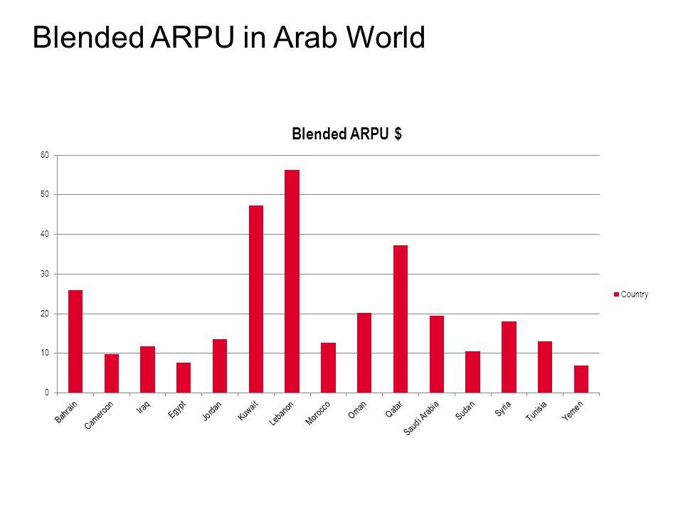 Blended ARPU in Arab World
