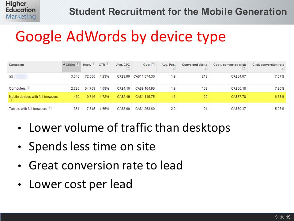 Student Recruitment for the Mobile Generation Slide 19 Google AdWords by device type Lower volume of traffic than desktops Spends less time on site Gr