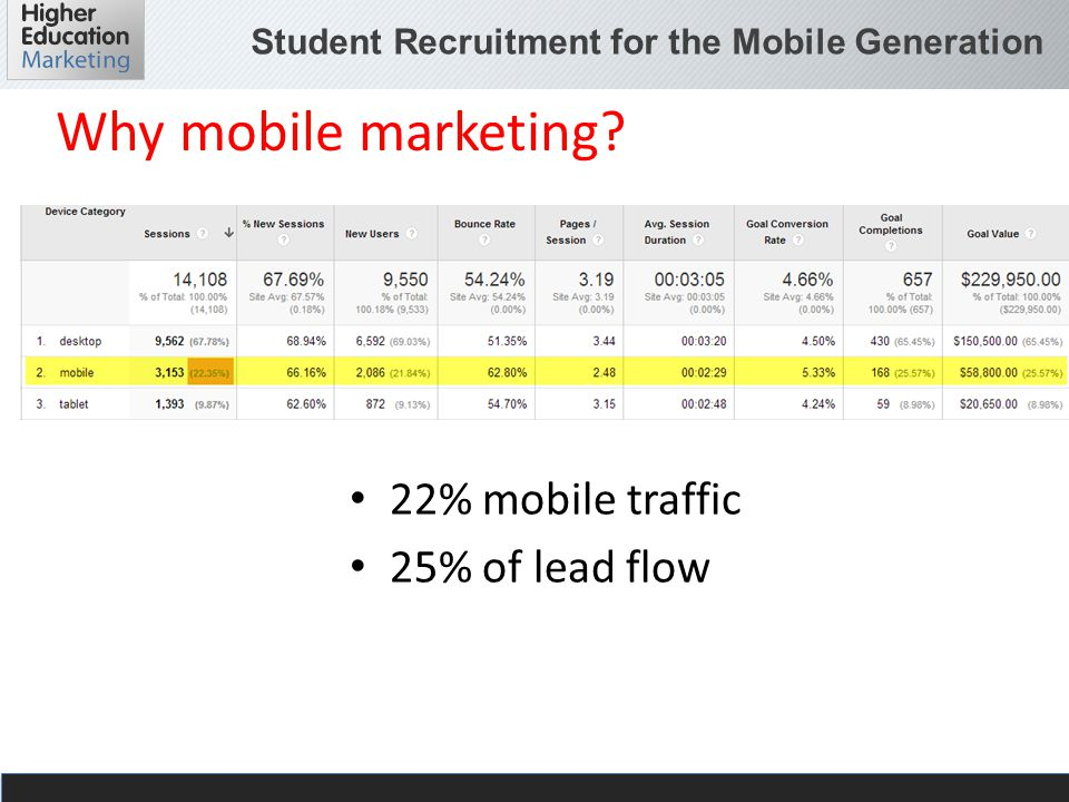 Student Recruitment for the Mobile Generation Why mobile marketing? 22% mobile traffic 25% of lead flow