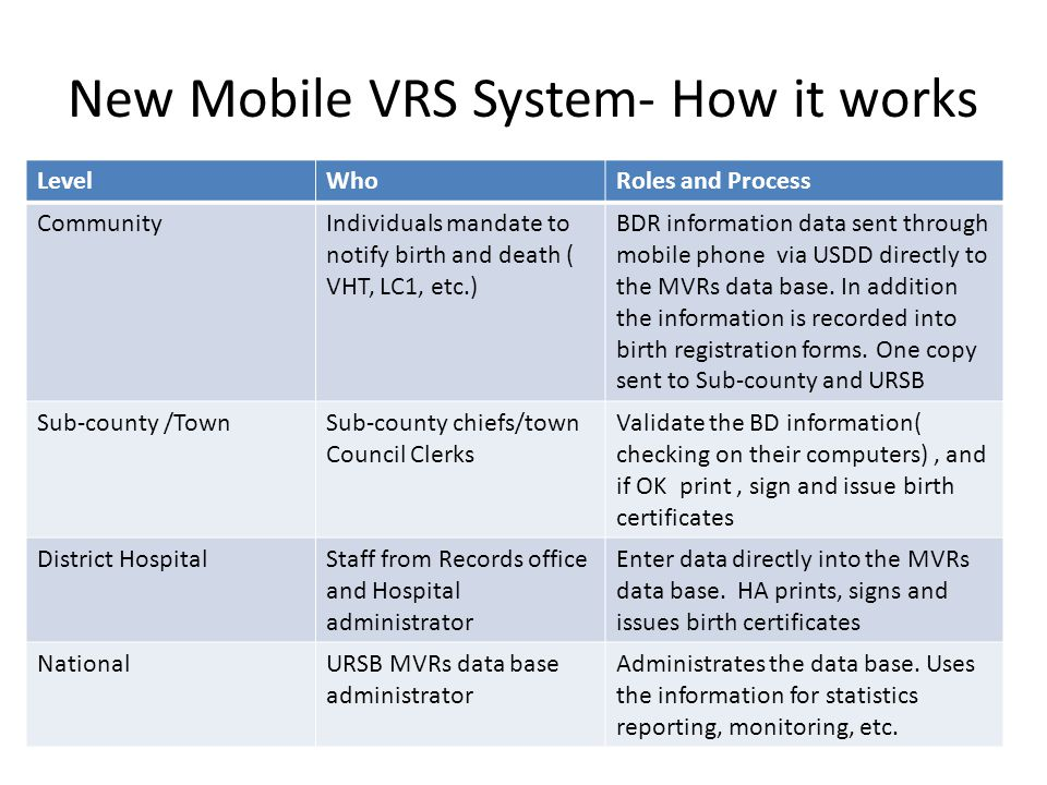 New Mobile VRS System- How it works LevelWhoRoles and Process CommunityIndividuals mandate to notify birth and death ( VHT, LC1, etc.) BDR information data sent through mobile phone via USDD directly to the MVRs data base.