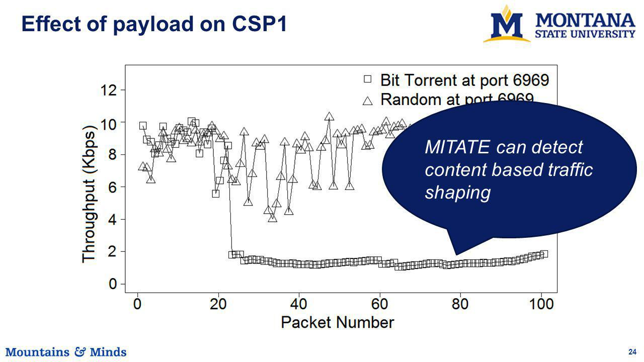 24 Effect of payload on CSP1 MITATE can detect content based traffic shaping