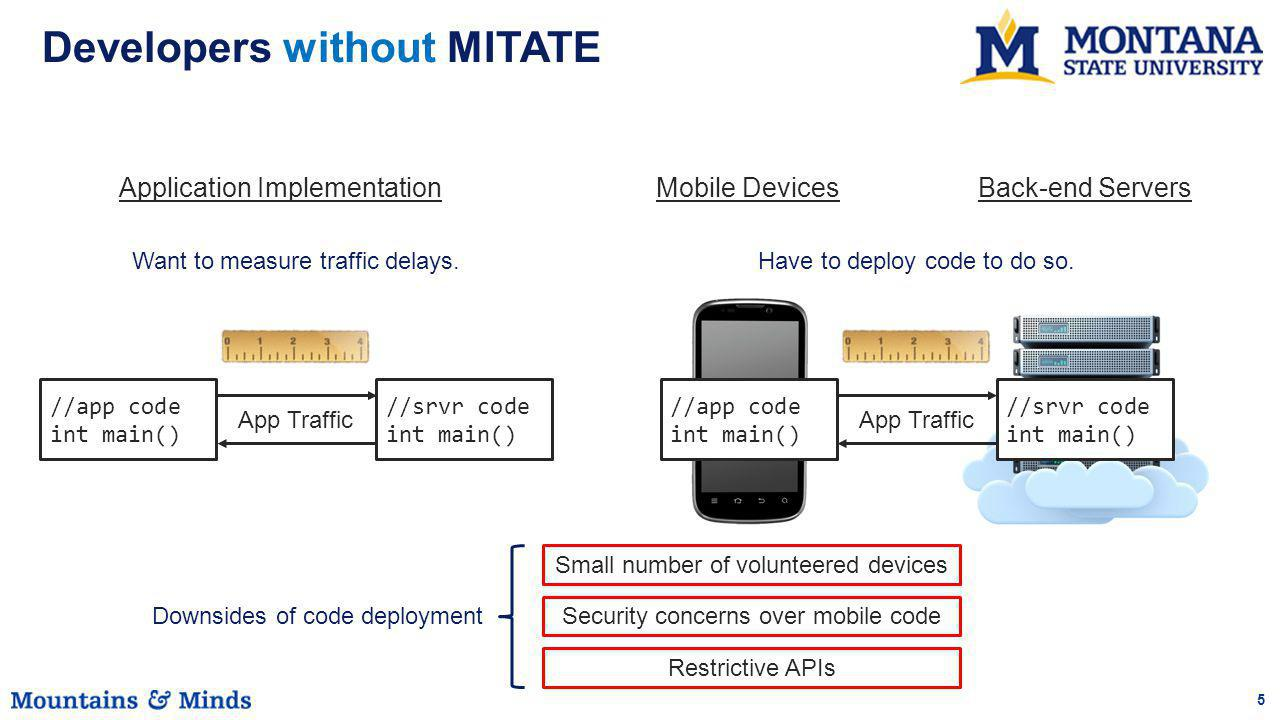 5 Developers without MITATE //app code int main() App Traffic //srvr code int main() Mobile DevicesBack-end ServersApplication Implementation //app code int main() App Traffic //srvr code int main() Security concerns over mobile code Restrictive APIs Want to measure traffic delays.Have to deploy code to do so.