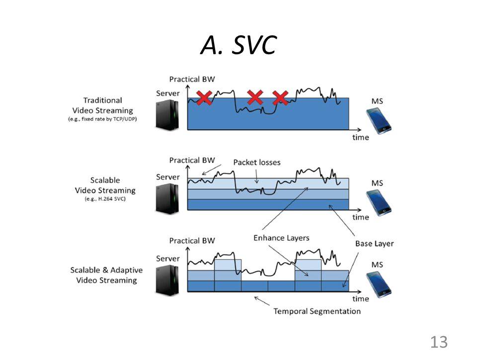 A. SVC 13